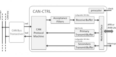 CAN 2.0 & CAN FD Bus Controller  Block Diagam