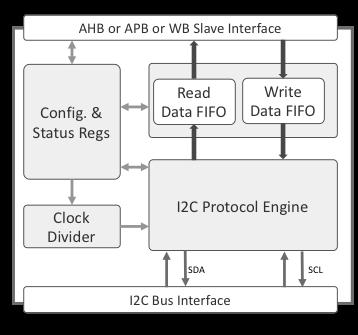 I2C Bus Master Controller Core