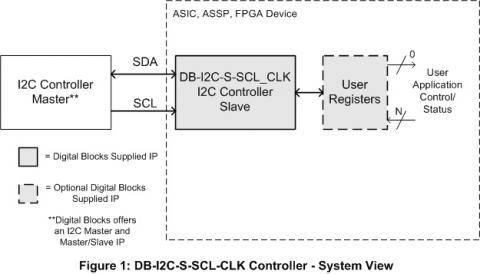 I2C Slave Controller - Low Power, Low Noise Config of User Registers Block Diagam