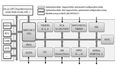 Super-Fast 8051 Microcontroller Core with Configurable Features and Peripherals Block Diagam