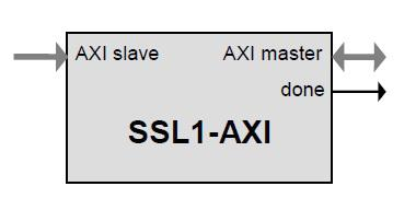 SSL/TLS Processor IP Core with an AXI Bus Interface Block Diagam