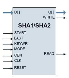 sha1 sha2 cryptographic hash cores ip core rh design reuse com