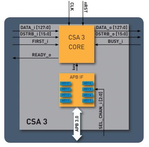 CSA3 Descrambler Block Diagam