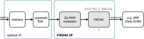 High accuracy sigma-delta digital-to-analog converter Block Diagam