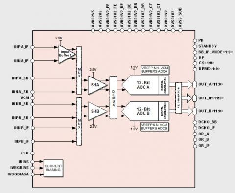 12-bit 250MS/s ADC Block Diagam