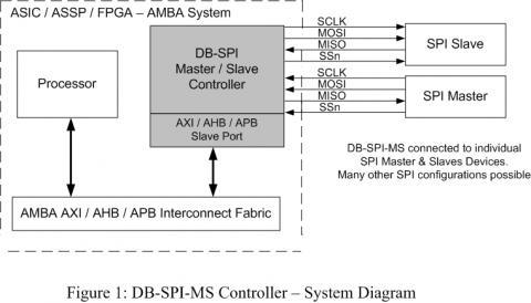 SPI Master / Slave Controller w/FIFO (APB Bus)