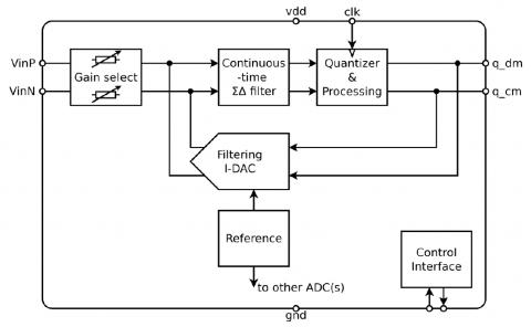 High Resolution Low Latency Sigma-Delta ADC
