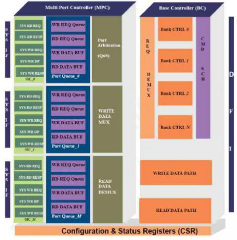 Universal Multiport Memory Controller - LPDDR 3/2 Controller
