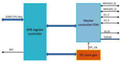 Quad SPI Controller Block Diagam