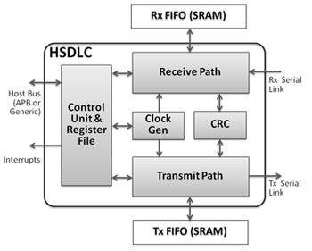 HDLC & SDLC Protocol Controller  Block Diagam