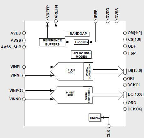 14-Bit 15MS/s Dual ADC Block Diagam