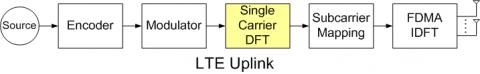 LTE Single Carrier DFT Circuit Block Diagam