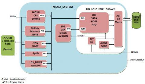 SATA 3 Host Controller on ARRIA V FPGA Block Diagam
