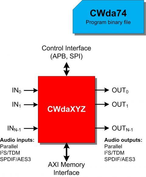MPEG-1/2 - Layer I/II Audio Encoder Block Diagam