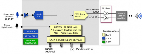 Up to 105 dB of SNR, 24-bit mono CODEC with PDM to PWM transmodulator DAC and embedded regulaor Block Diagam