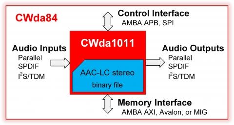 AAC-LC Stereo Audio Encoder Block Diagam
