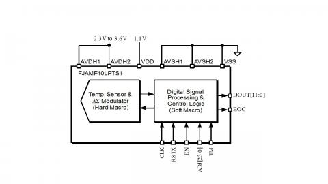 Temperature Sensor for TSMC40LP Block Diagam