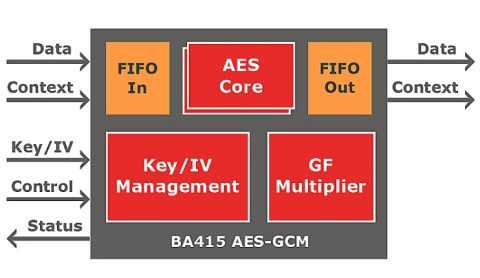 AES-GCM/GMAC 10 to 100 Gbps Block Diagam