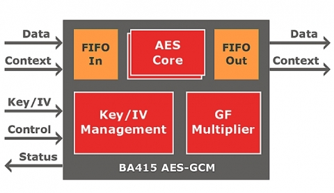 Scalable AES-CTR/GCM/GMAC 10 to 100 Gbps Block Diagam