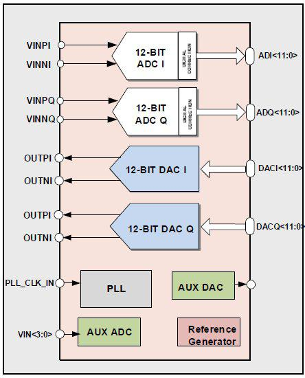 802.11ac Analog Front-End (40nm) Block Diagam
