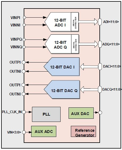 LTE-A Analog Front-End (40nm) Block Diagam
