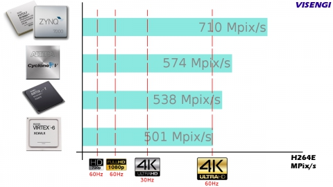 H.264 Encoder High Profile (4K on Spartan/Artix/Cyclone) Block Diagam