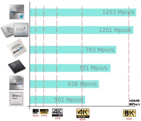 H.264 Encoder High Profile (8K on Zynq/Arria) Block Diagam
