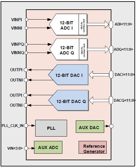 LTE-A Analog Front-End (28nm) Block Diagam