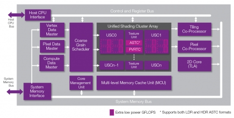 4-cluster Power Consumption & Performance Efficiency Enhanced Series6XT 3D/2D/Compute GPU including OpenGL ES 3.0, DX10_0 Feature Level and OpenCL Support, 10-bit YUV, YUV framebuffer, ASTC Block Diagam