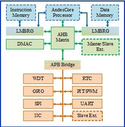 Generic Platform IP for Micro-Controllers Block Diagam