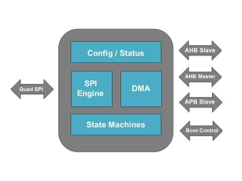 Quad-SPI FLASH Controller AHB IP Core
