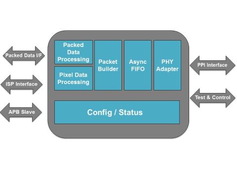 Mipi Csi2 Transmit Controller Ip Core
