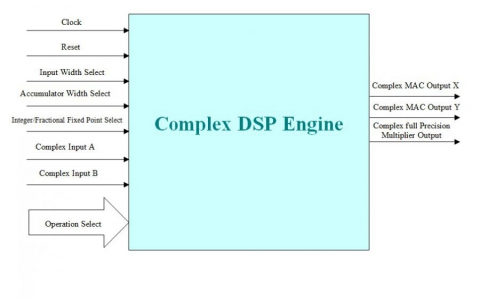 Complex DSP Engine Core Block Diagam