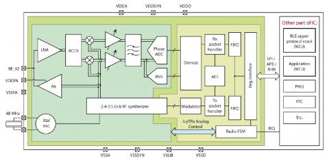 Bluetooth LE v5.2 / Zigbee 3 RF/PHY for Global Foundry 55nm (Silicon proven IP) Block Diagam
