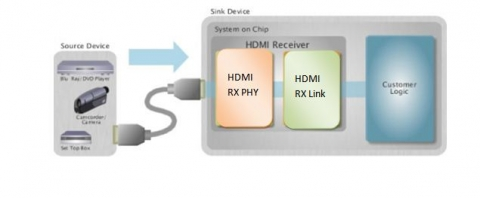 HDMI ver1.3 Receiver IP  Block Diagam