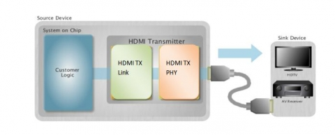 HDMI ver1.3 Transmitter IP  Block Diagam