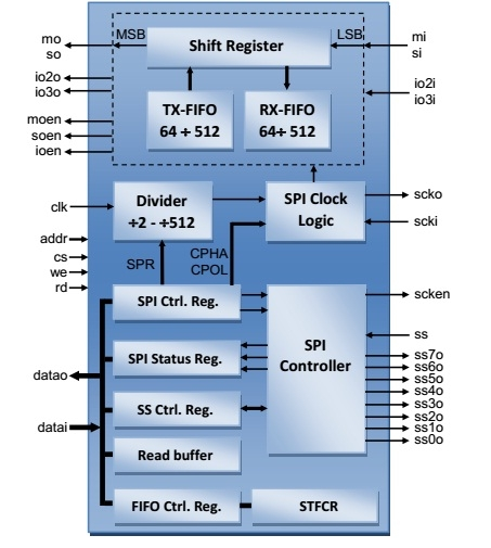 Revolutionary Quad SPI Block Diagam