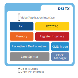 MIPI DSI-2 Transmitter v1.1 Controller IP, Compatible with MIPI D-PHY & C-PHY Block Diagam