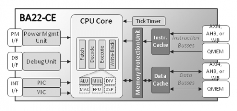 BA22 Cache-Enabled Embedded Processor Block Diagam