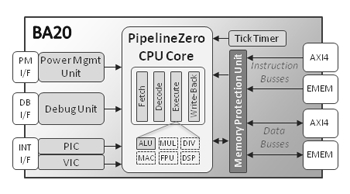 PipelineZero 32-bit Embedded Processor Block Diagam
