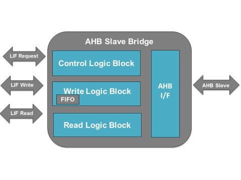 AMBA AHB Slave to Local Interface Bridge Block Diagam