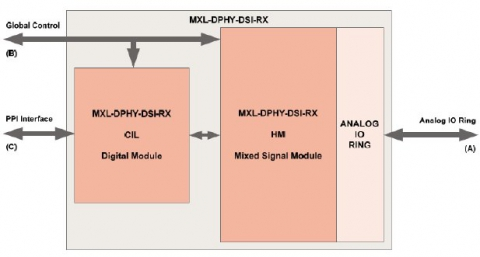 MIPI D-PHY Receiver in TSMC 40nm LP Block Diagam