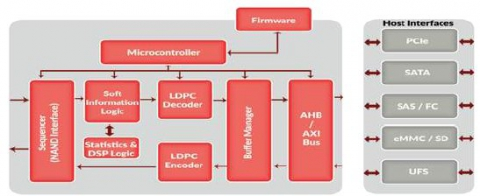 LDPC Encoder/Decoder (LDPC) Block Diagam