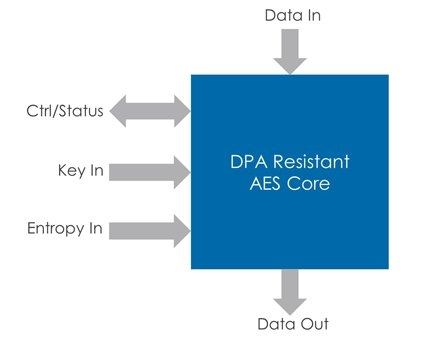 Flexible side-channel resistance validated and optimized for different performance and security levels Block Diagam