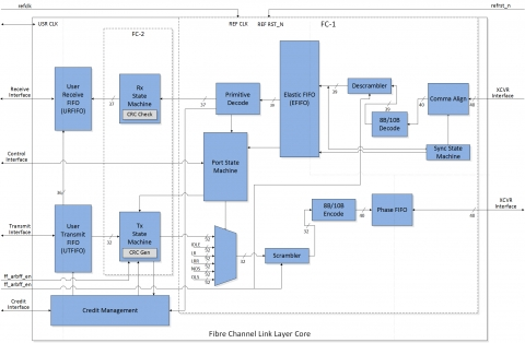 Fibre Channel Link Layer Core Block Diagam