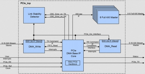 Multi Channel DMA Flex IP Core for PCI-Express Block Diagam
