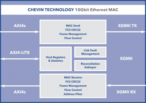 Ultra low-latency 10Gbit/s Ethernet MAC Block Diagam