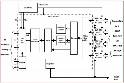 Multiplexing transceiver with 4 CSI2 inputs and a single