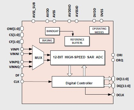 12-bit 15-to-122MS/s Ultra-Efficient Dual-Input ADC Block Diagam