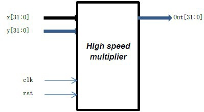 Single precision floating-point 2 cycle's multiplier  Block Diagam